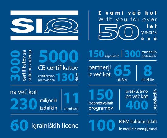 infografika SIQ